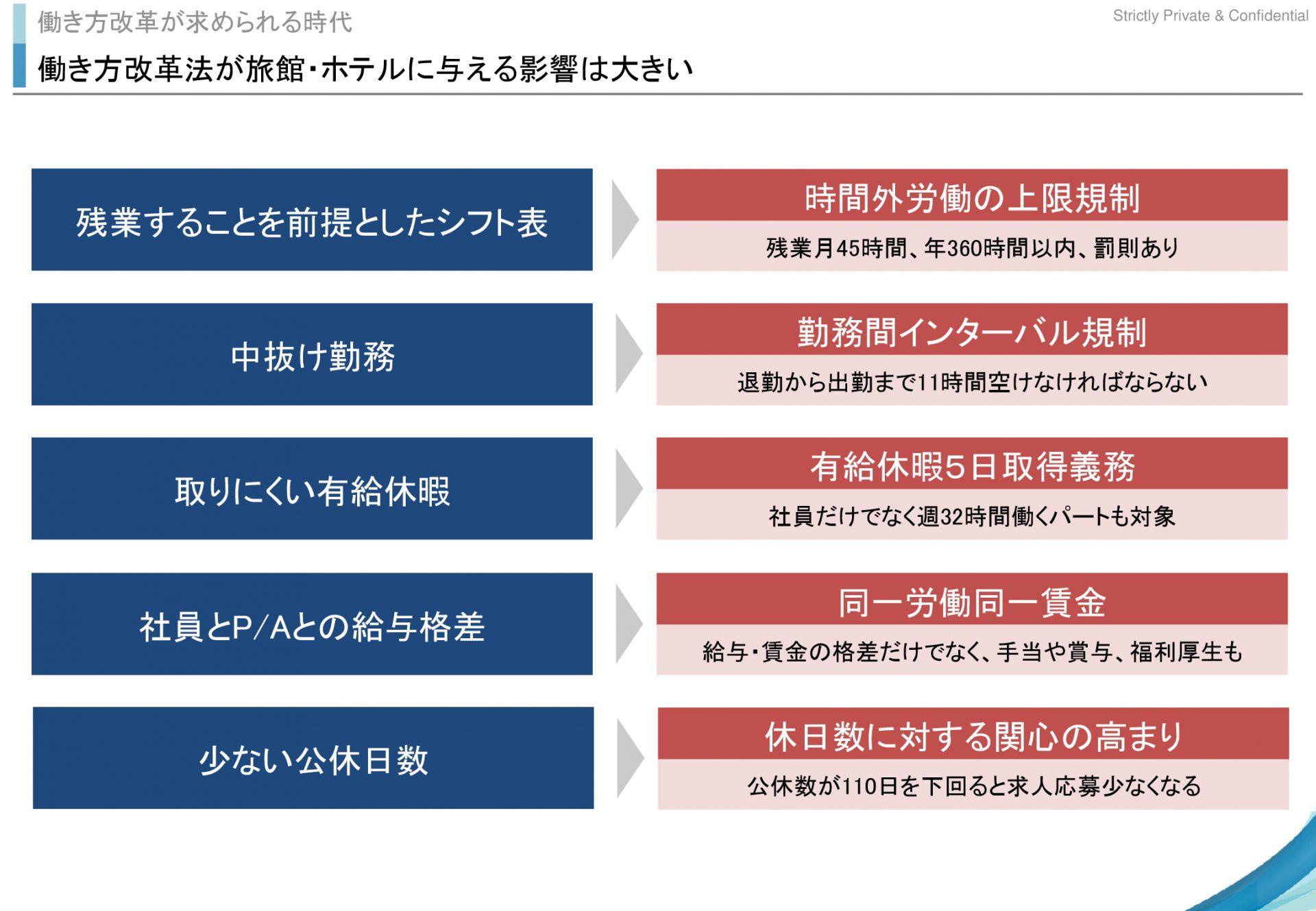 work-style-reform-of-hotel-ryokan